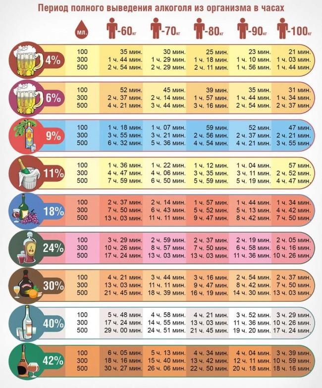 таблица вывода алкоголя