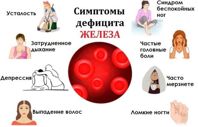 низкий гемоглобин