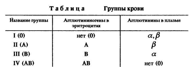 таблица групп крови
