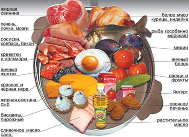 запрещенные продукты при холестерине