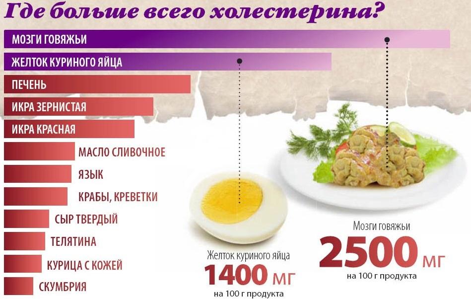 большой уровень холестерина