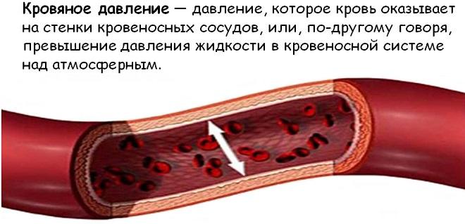 давление крови