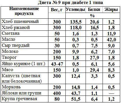 Калорийность и состав наиболее часто употребляемых продуктов при диете №9