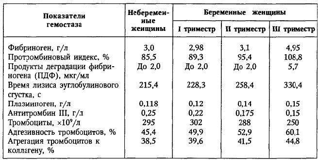таблица гемостаза