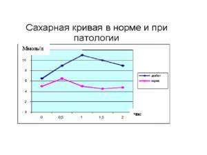 Сахарная кривая, или сдача глюкозотолерантного теста