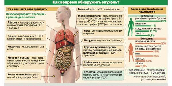 обнаружение опухоли