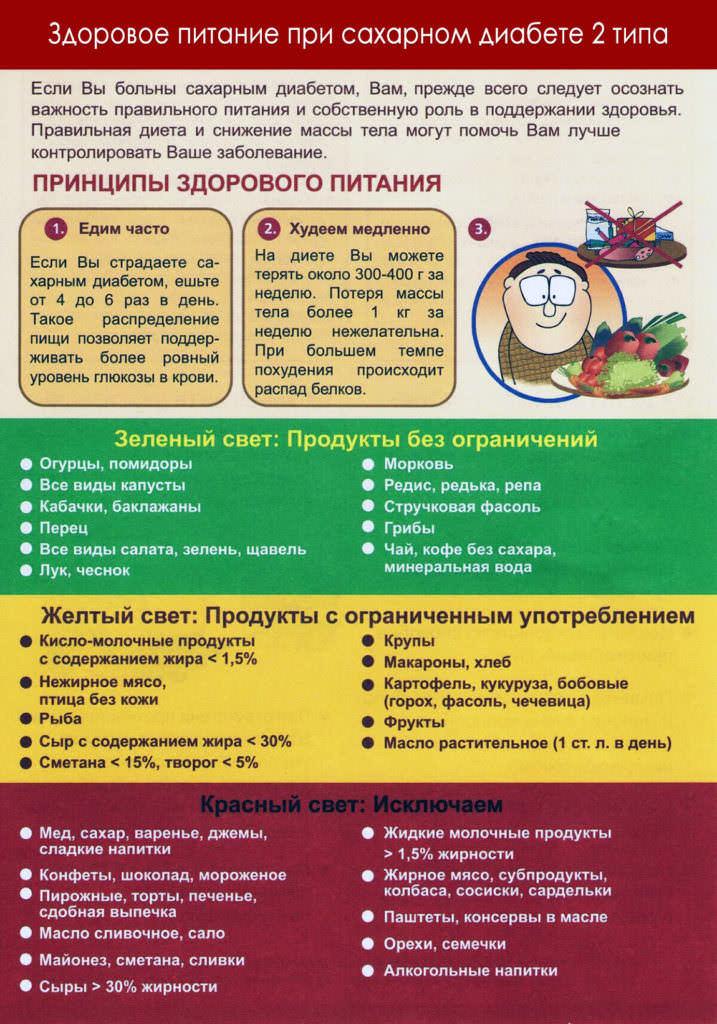 Правила питания при СД2