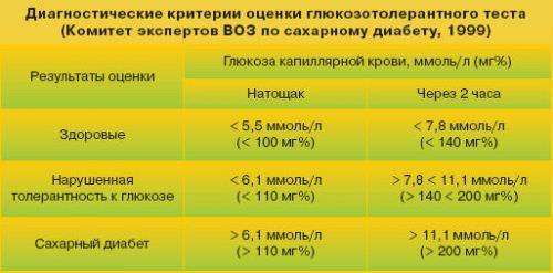 Расшифровка глюкозотолерантного теста