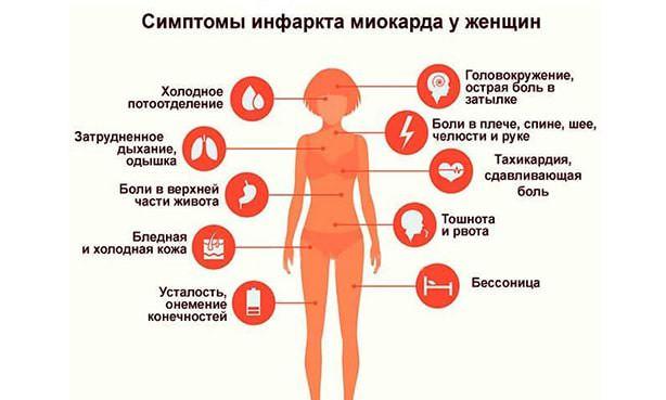 Инфаркт – симптомы у женщин
