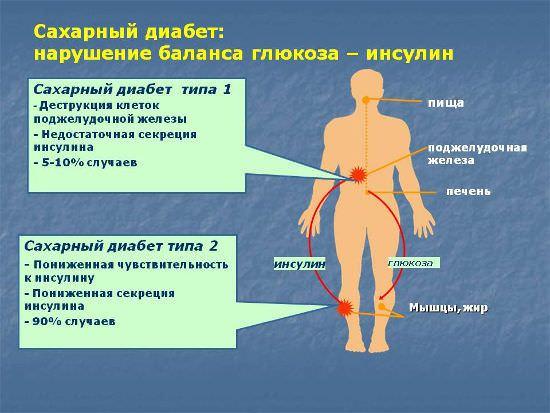 Таблица о диабете